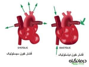 فشار سیستولیک و دیاستولیک